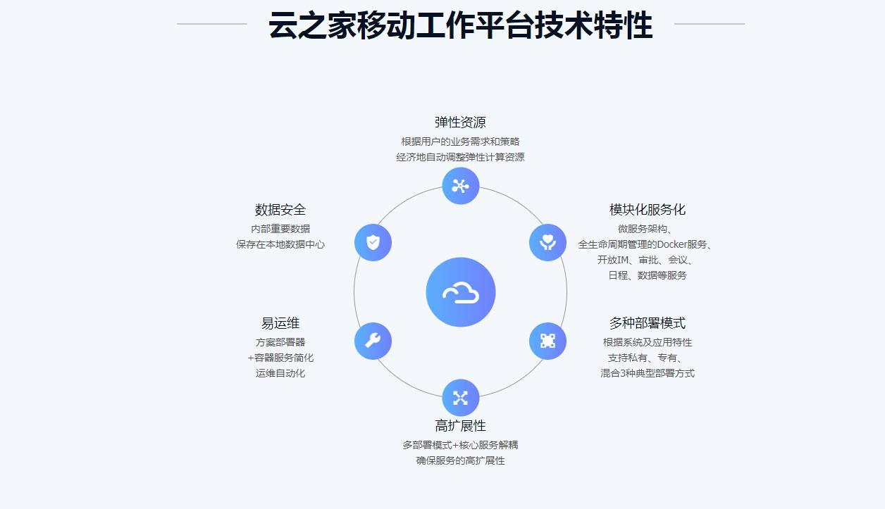 云之家移动工作平台技术特性.jpg