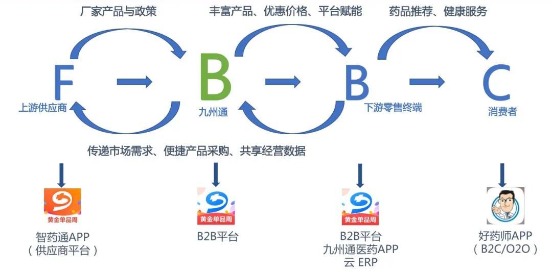九州通FBBC模式